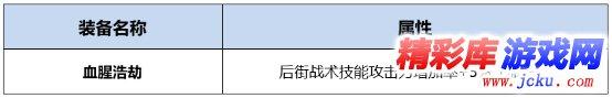 DNF男街霸BUFF换装怎么搭 DNF起源版本男街霸BUFF换装攻略